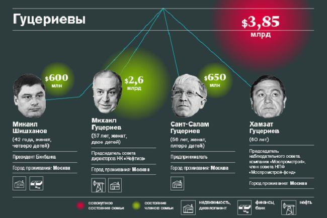 10 богатейших семейных кланов России